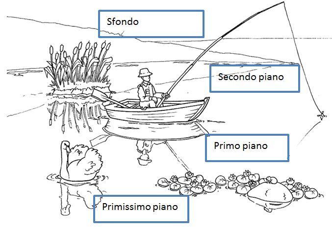 testo descrittivo scuola primaria primo piano - Cerca con Google