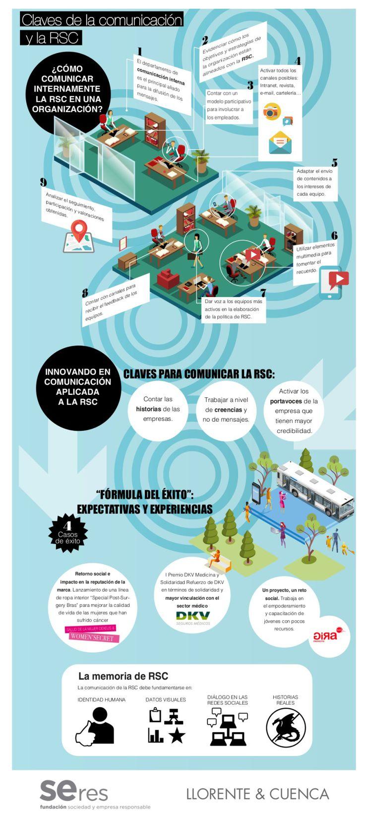 Claves para comunicar la Responsabilidad Social Corporativa #infografia #rsc