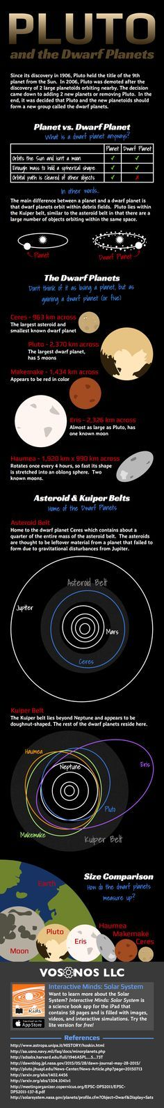 Learn about Pluto and the other dwarf planets: Ceres, Haumea, Makemake, and Eris!