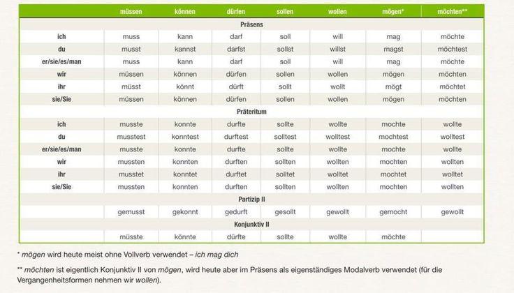 Konjugation der Modalverben | DEUTSCH: Grammatik | Pinterest