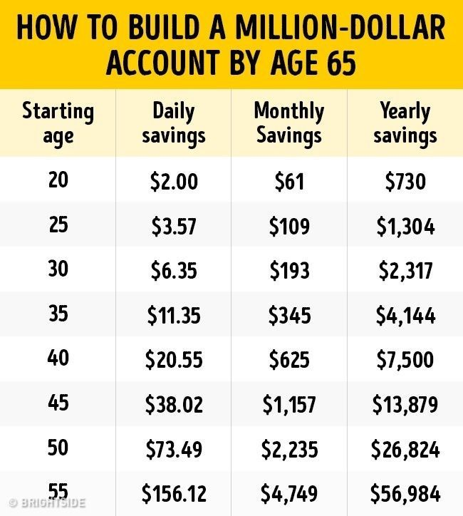 how to become a millionaire by 25