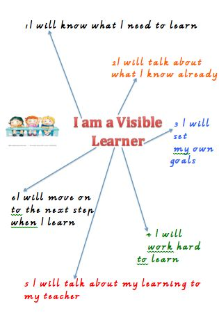 visible learning anchor chart steps