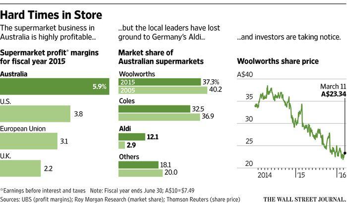 Investors Start to Turn on 'Treasure Island' - WSJ