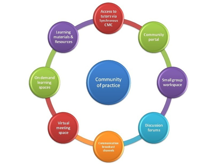 Communities of Practice - Paul's E-Learning Resources