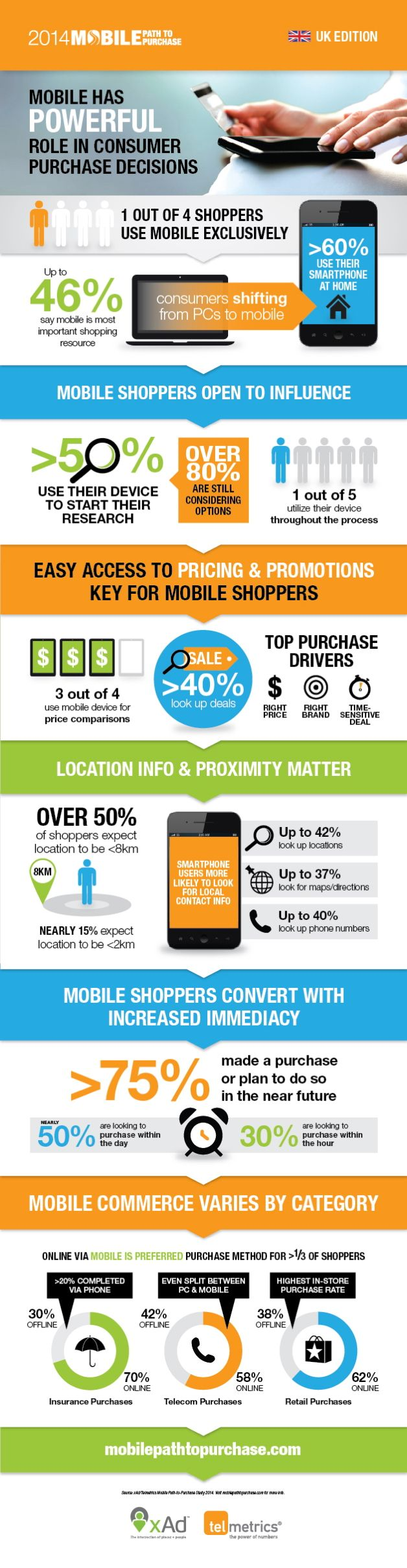 INFOGRAPHIC: Mobile's role in consumer purchase decisions   Mobile Industry   Mobile Entertainment
