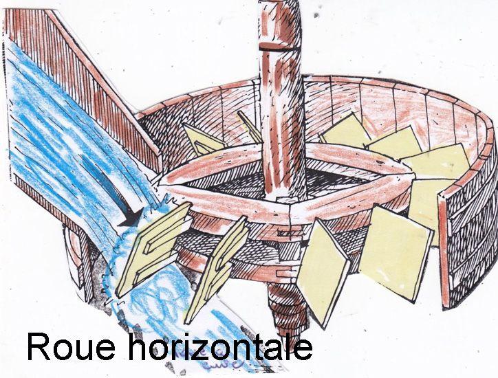 énergie hydraulique fonctionnement | Si, comme signalé, l'énergie hydraulique était, avant tout ...