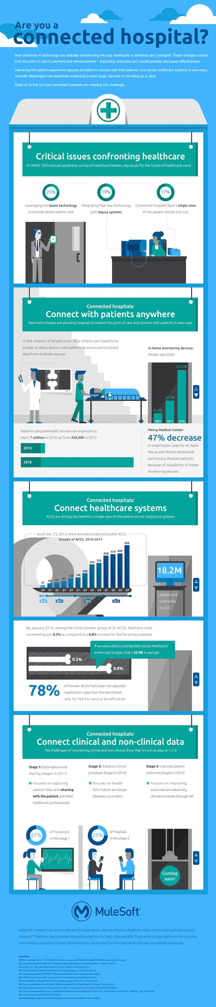 The future of healthcare. Is your hospital connected? www.mpaagroup.com #HIE #interoperability
