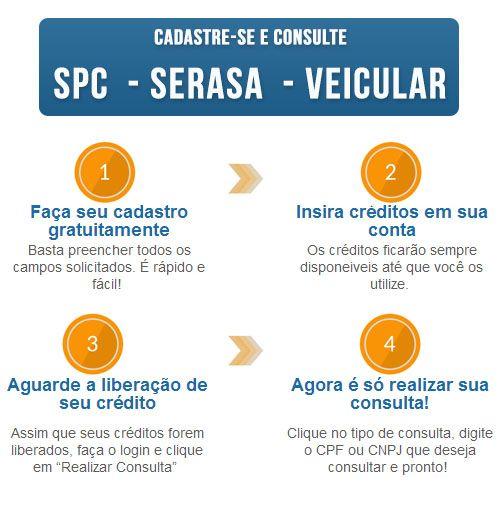 Consulta Positiva - Consultas SPC E SERASA - Consulta CPF - Consulta CNPJ