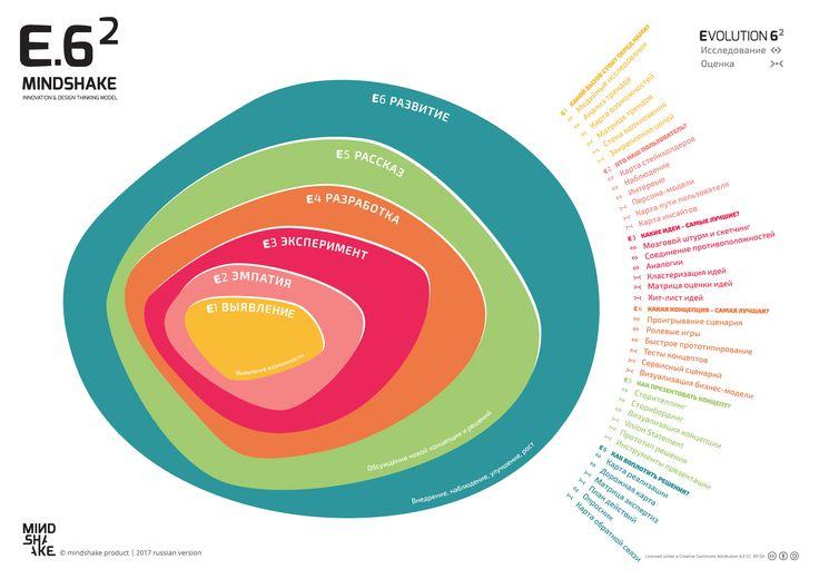 EVOLUTION 6² - RUSSIAN version - Mindshake Innovation & Design Thinking Model  (2017) PDF: http://www.mindshake.pt/public/download/Evolution6_2017_FIM%20[RU].pdf
