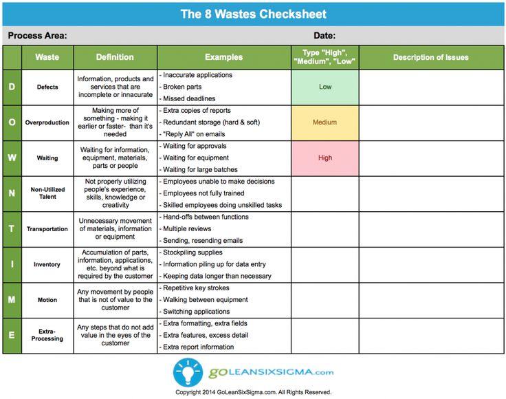 8 wastes check sheet
