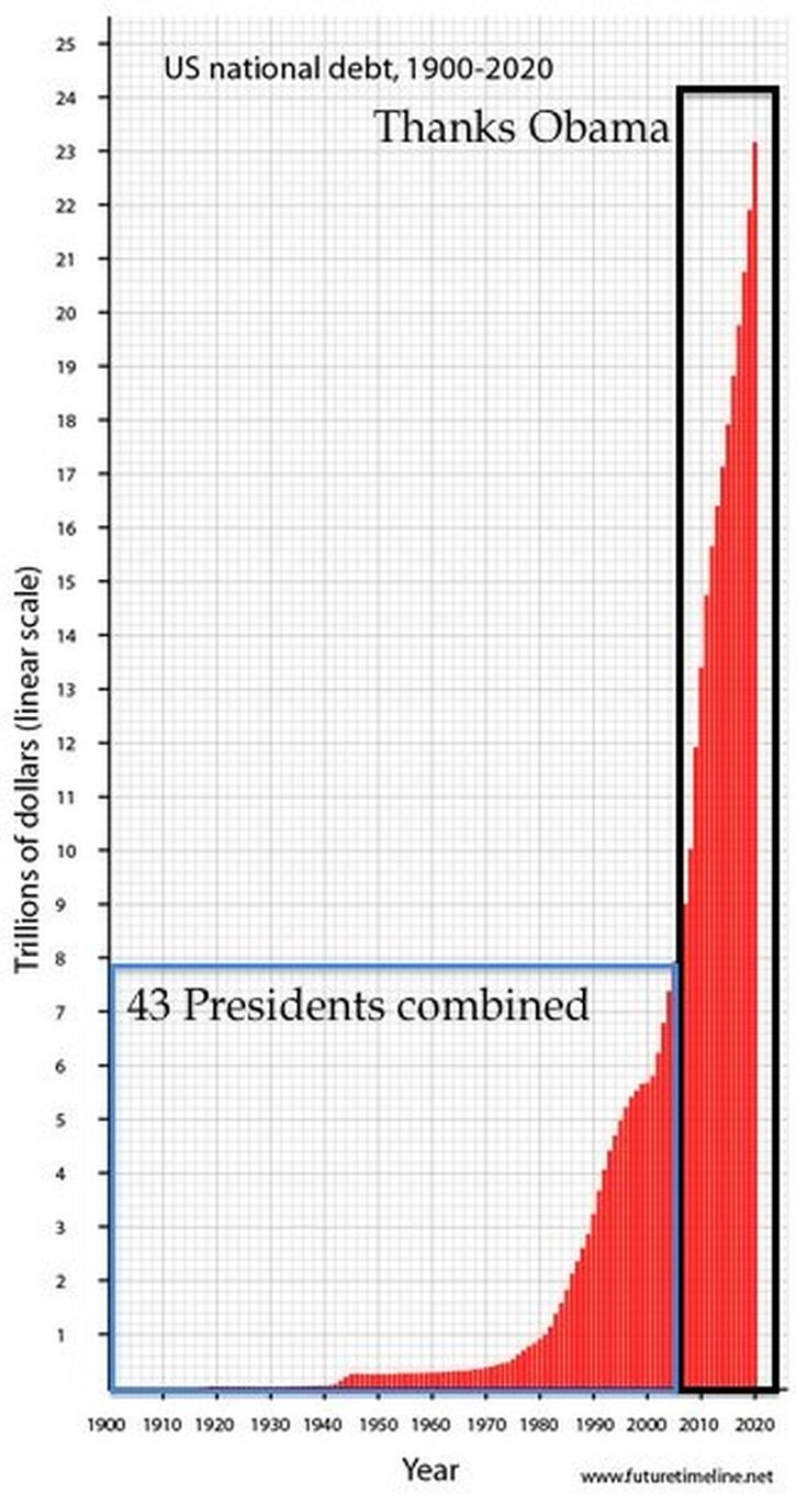 This one graph speaks a thousand words and they are all ugly!