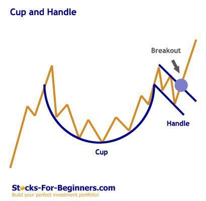 Stock Chart Patterns Tutorial