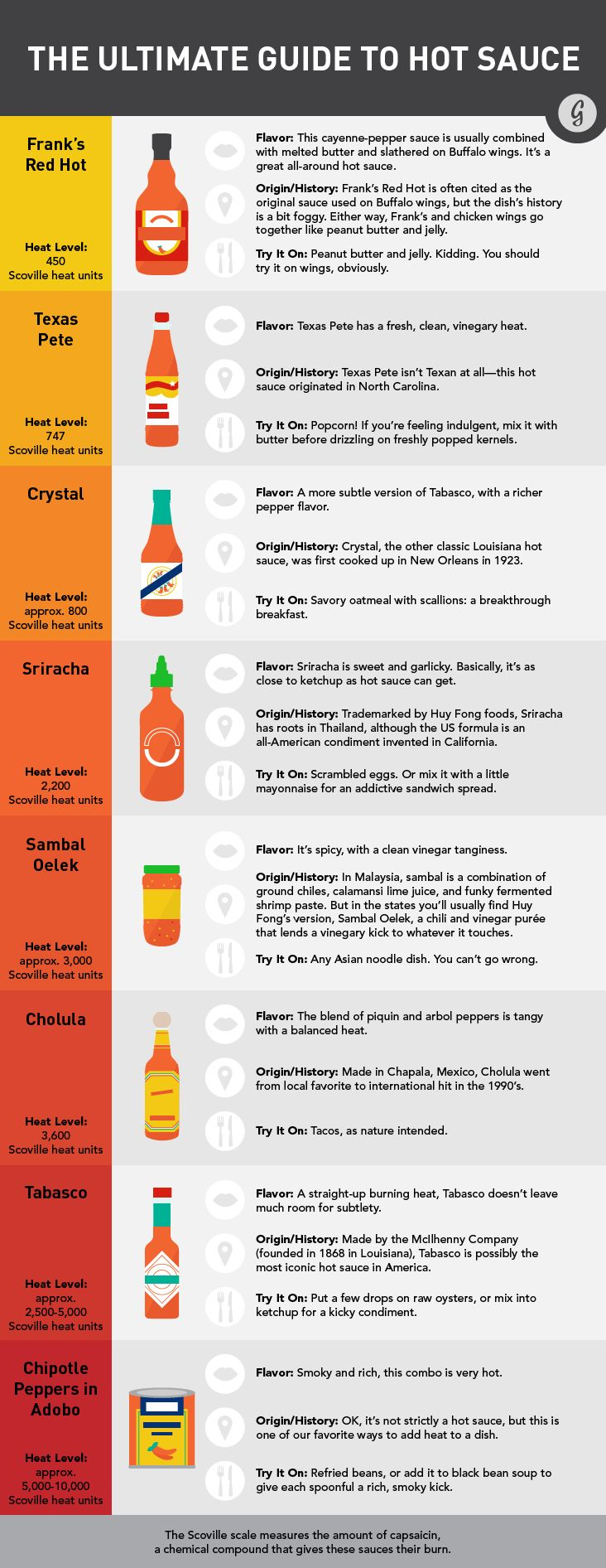 The Ultimate Guide to Hot Sauce #spicy #hotsauce