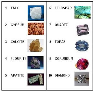 Mohs Scale of Mineral Hardness ~ The Beading Gem's Journal