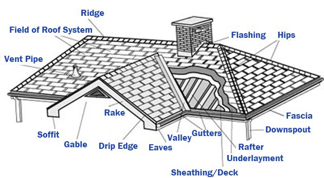 37 Best Architecture Amp Construction Terminology Images On