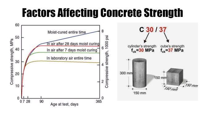 Factors Affecting Concrete Strength
