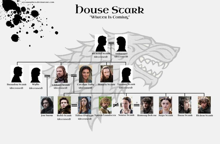 WARNING: SEASON 5 SPOILERS Family tree for House Targaryen formerly of The Crownlands, based on the TV series with a few relatives from the books (it's a big file, so zoom in for better legibility!...
