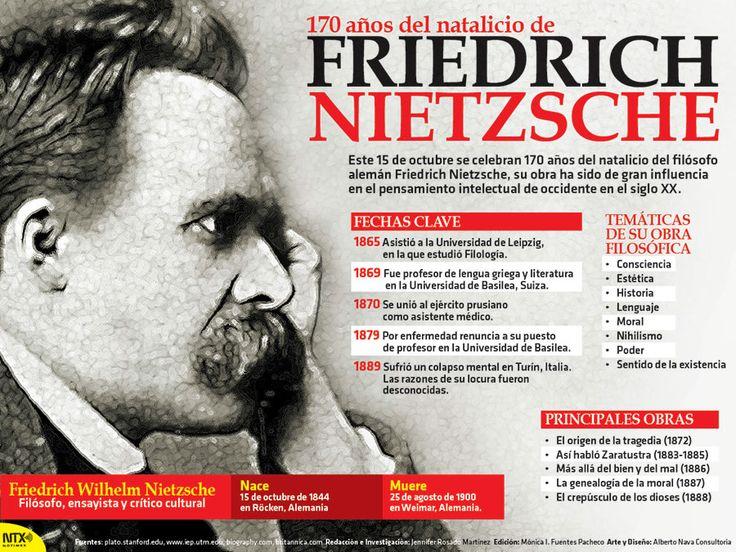 El 15 de octubre se celebran 170 años del natalicio del filósofo alemán Friedrich Nietzsche. Su obra ha sido de gran influencia en el pensamiento intelectual de occidente en el Siglo XX. Conoce más acerca de él. #Infographic