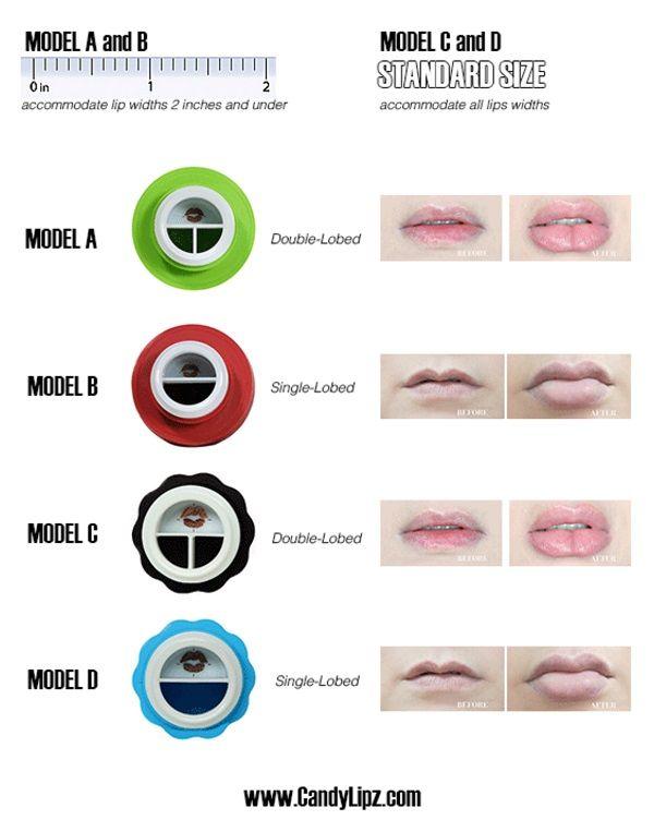 Les différents modèles de Candylipz