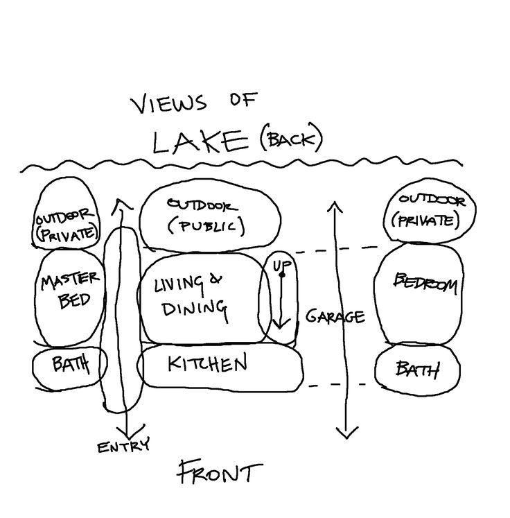 The 25+ best Bubble diagram architecture ideas on Pinterest - küchenarbeitsplatte online bestellen