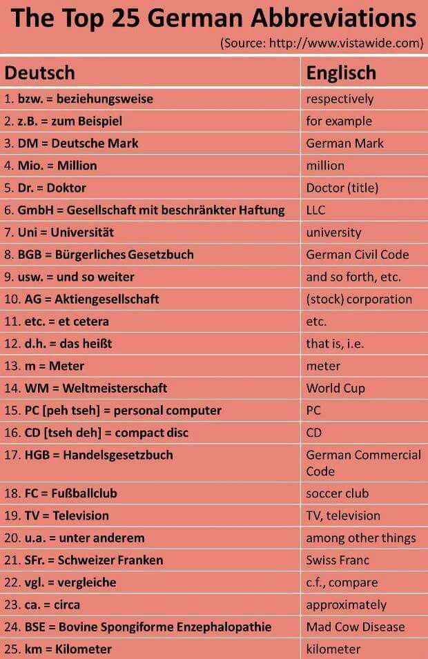 Top 25 most commonly used German abbreviations