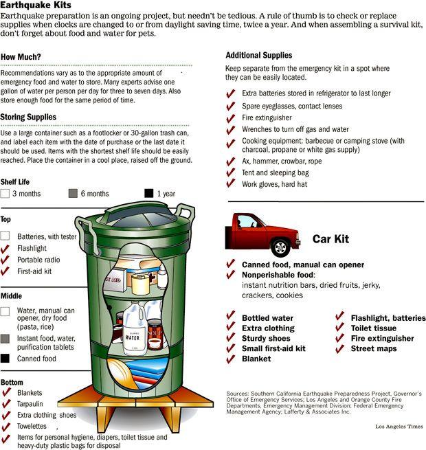 Preparing your earthquake survival kit
