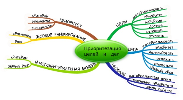 Приоритезация личных целей и дел