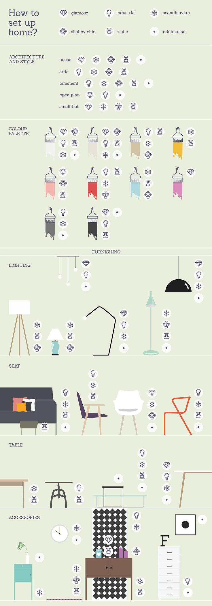 Infographic // How to set up home? on Behance