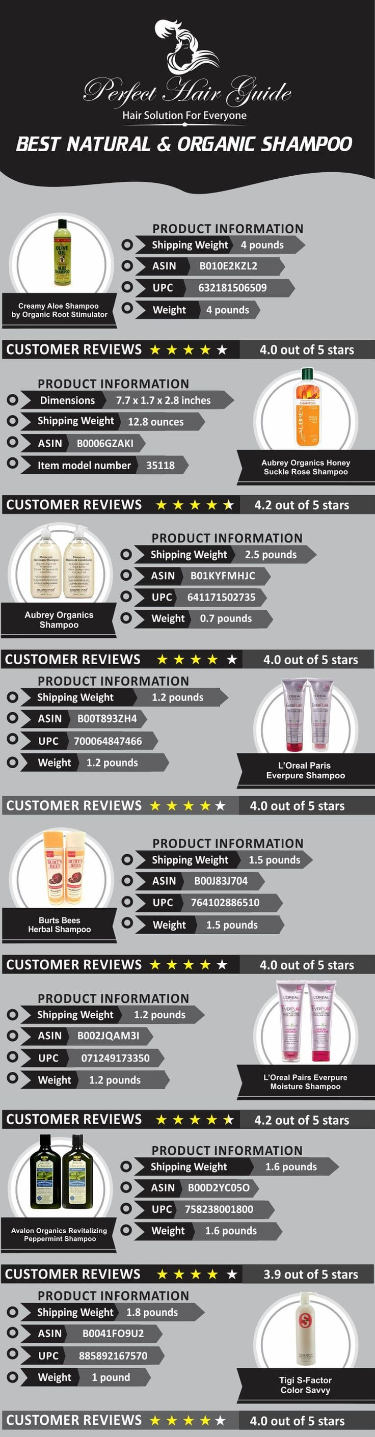 #Best #Natural & #Organic #Shampoos to #protect your #hair as well as make your hair #stronger & #healthier at http://www.perfecthairguide.com/best-organic-natural-shampoo-reviews/