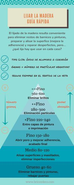 Infografía sobre el lijado de la madera en www.bricoydeco.com
