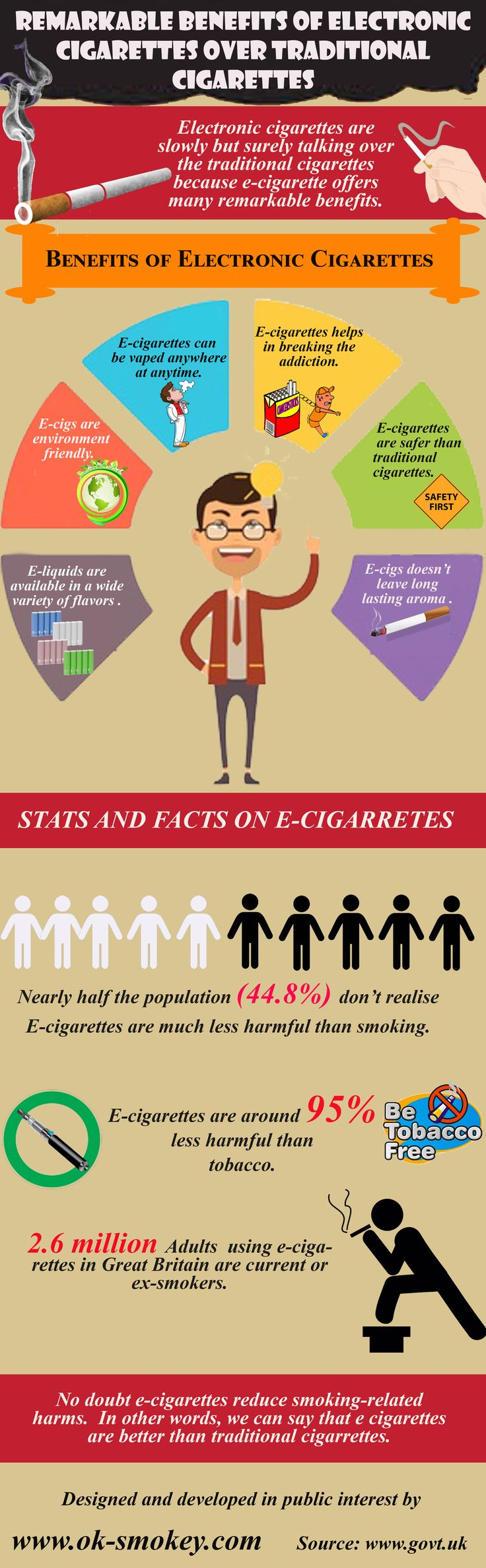 Remarkable Benefits of Electronic Cigarettes Over Traditional Cigarettes