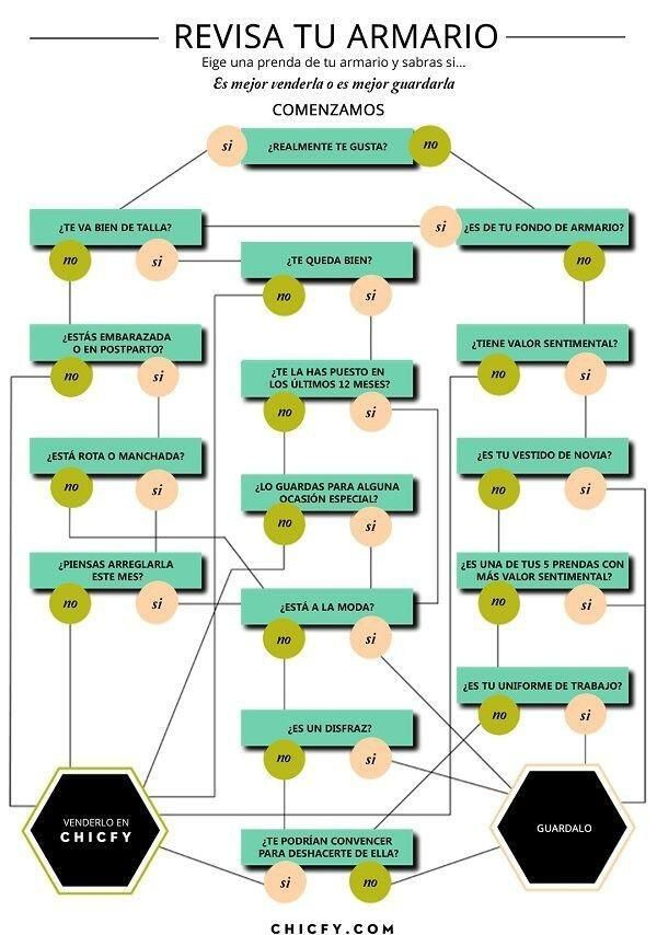 Diagrama de flujo para organizar el closet