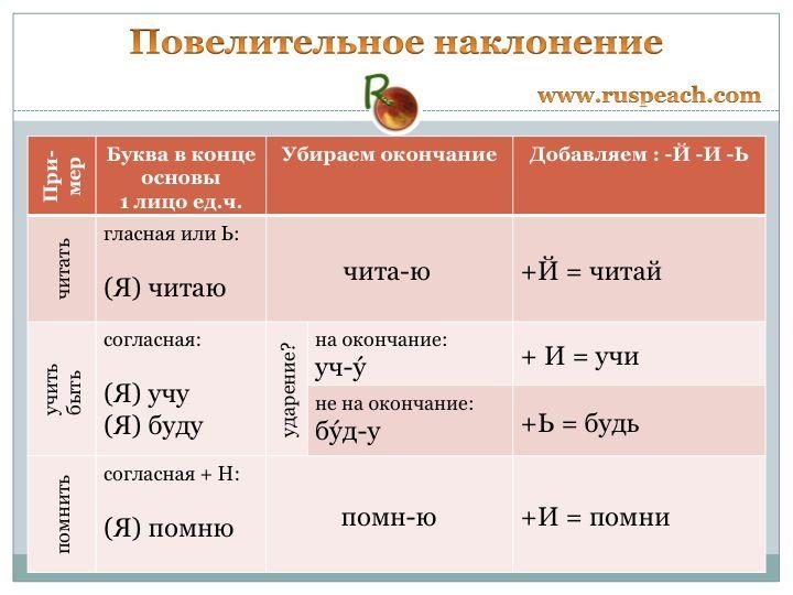 """Повелительное наклонение"" - ""Imperative mood""     www.ruspeach.com"
