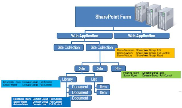 Hierarchical Permission Model - SharePoint containers and items with