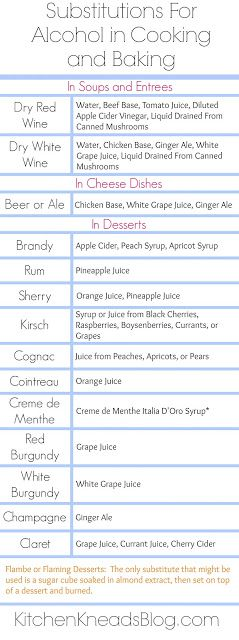 Kitchen Kneads: Alcohol Substitutions in Cooking and Baking