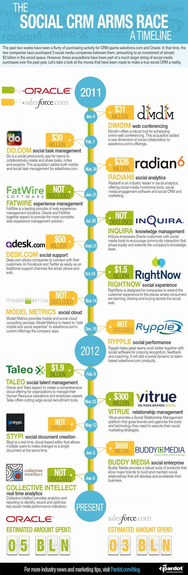 Timeline del Social Media CRM
