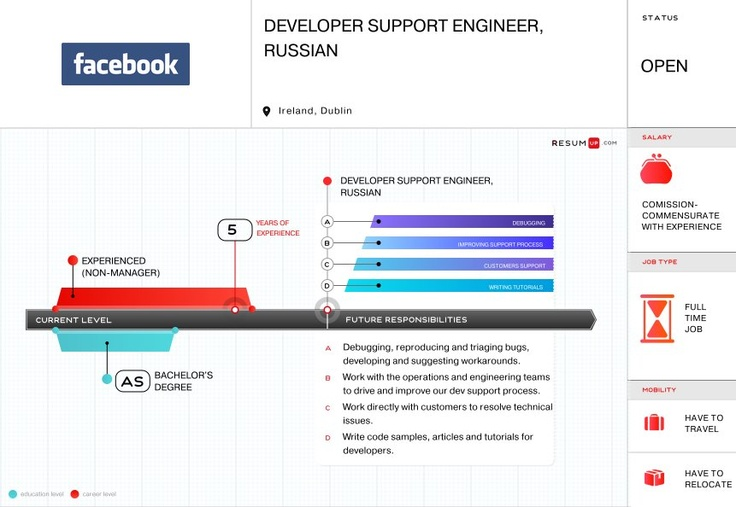 New generation of recruiting is here. Check out Facebook visual vacancy on ResumUP.  http://resumup.com/vacancies/facebook-dsu