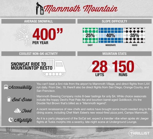 Mammoth Infographic from the Thrillist Travel Snow Guide to Mammoth, California