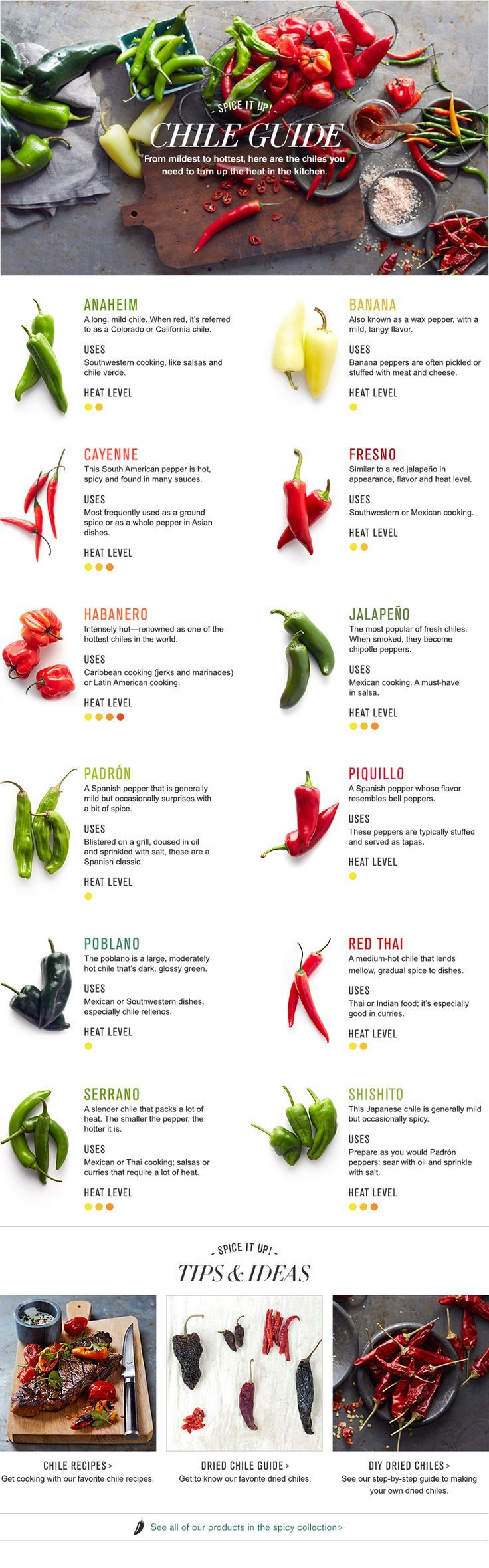 Here is a guide to many low-heat and medium-heat chile peppers in this handy chile pepper guide infographic: Source: http://www.williams-sonoma.com/pages/chile-guide.html