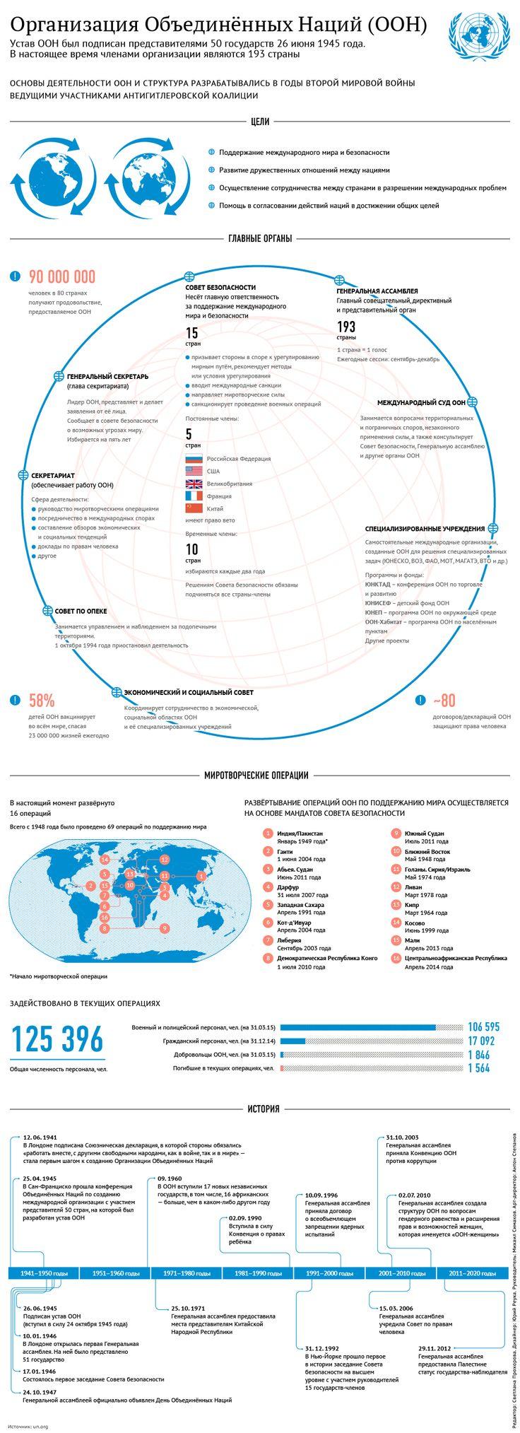 Структура и история ООН