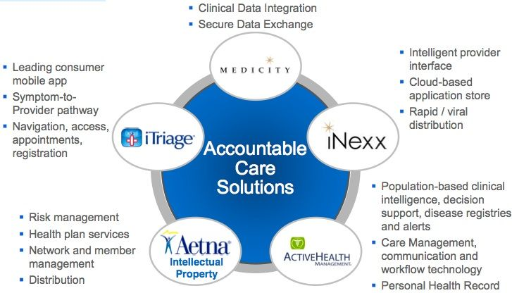 Why Aetna Acquired iTriage