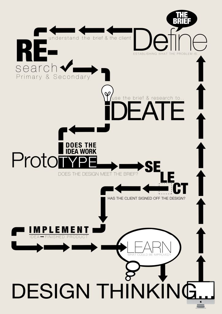 Where was this during the design thinking course I had to take geez! This makes everything make sense finally