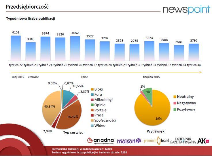 Możecie już zobaczyć na naszej stronie pełne wyniki współtworzonego przez Newspoint raportu 'Barometr Przedsiębiorczości Polaków'. Zachęcamy do lektury! http://www.newspoint.pl/raport-barometr-przedsiebiorczosci/