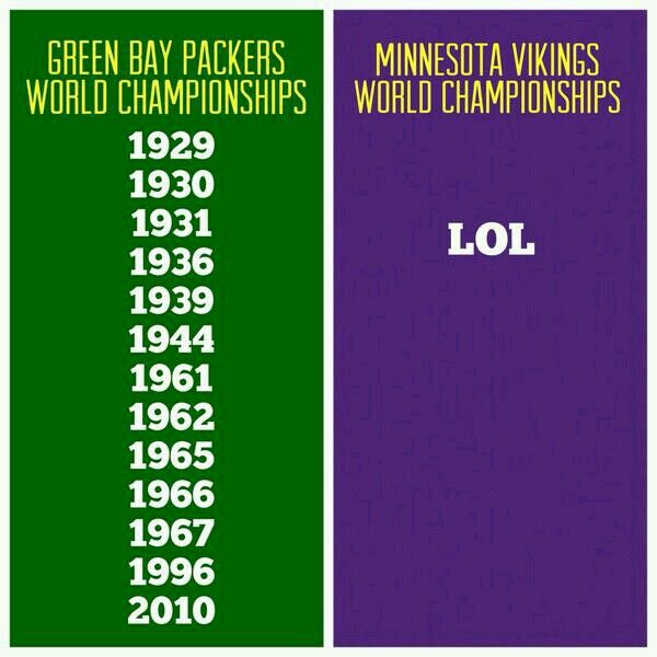 Green Bay Packers World Championships compared to Minnesota Vikings World…                                                                                                                                                                                 More