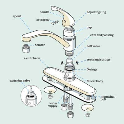 Kitchen Faucet Parts Diagram Kitchen faucet parts, Diy