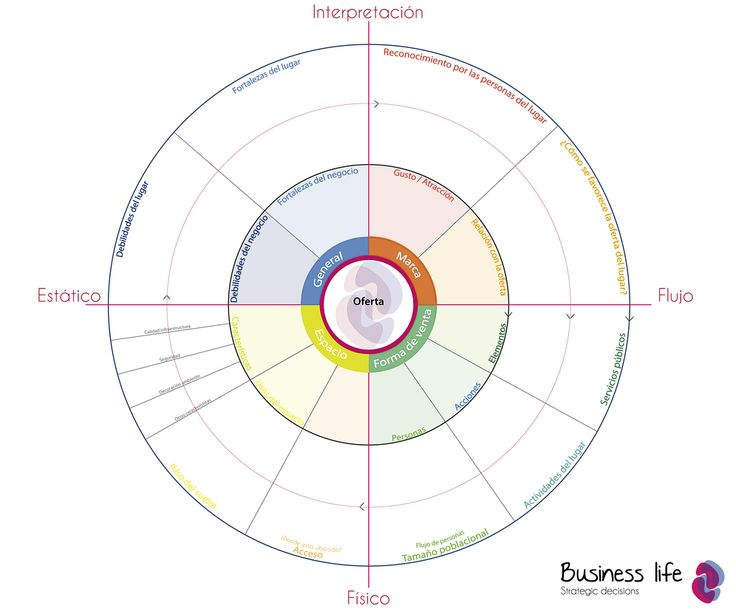 Business observation tool