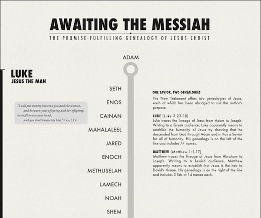 "Nice, clean genealogy of Jesus...part of a really good ""visual theology"" series."