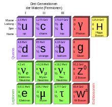 Elementarteilchen – Wikipedia