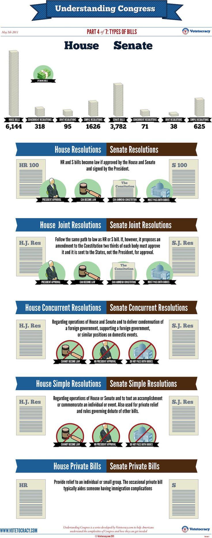 Types of Bills