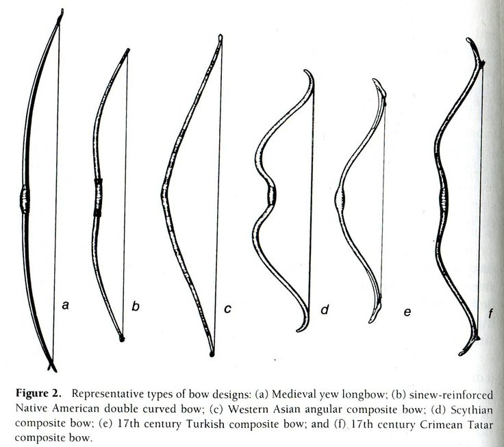 Composite Bows: Weapon of Ancient Nomadic Equestrian Cultures
